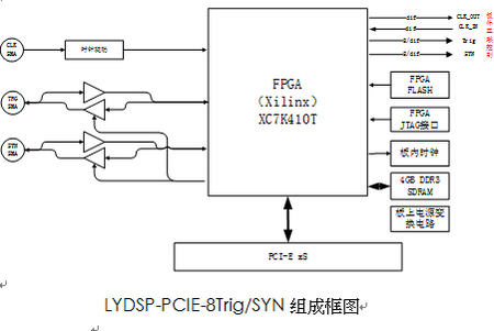 pci-e 多板同步/触发板(lydsp-pcie-8trig/syn)